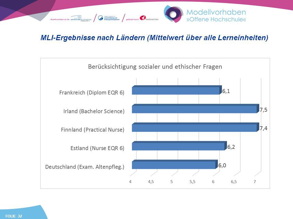 FOLIE 32 MLI-Ergebnisse nach Ländern (Mittelwert über alle Lerneinheiten)