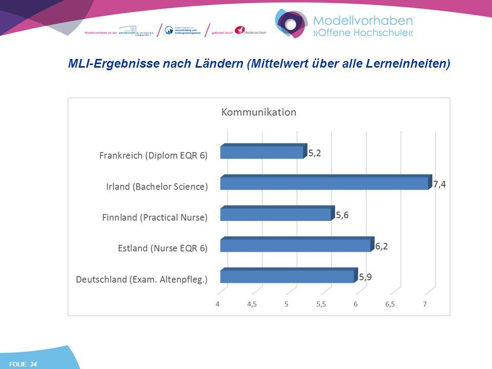 FOLIE 34 MLI-Ergebnisse nach Ländern (Mittelwert über alle Lerneinheiten)