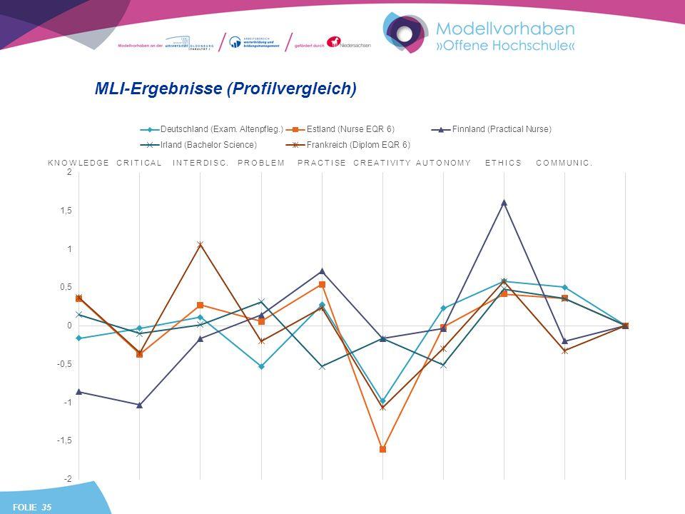 FOLIE 35 MLI-Ergebnisse (Profilvergleich)