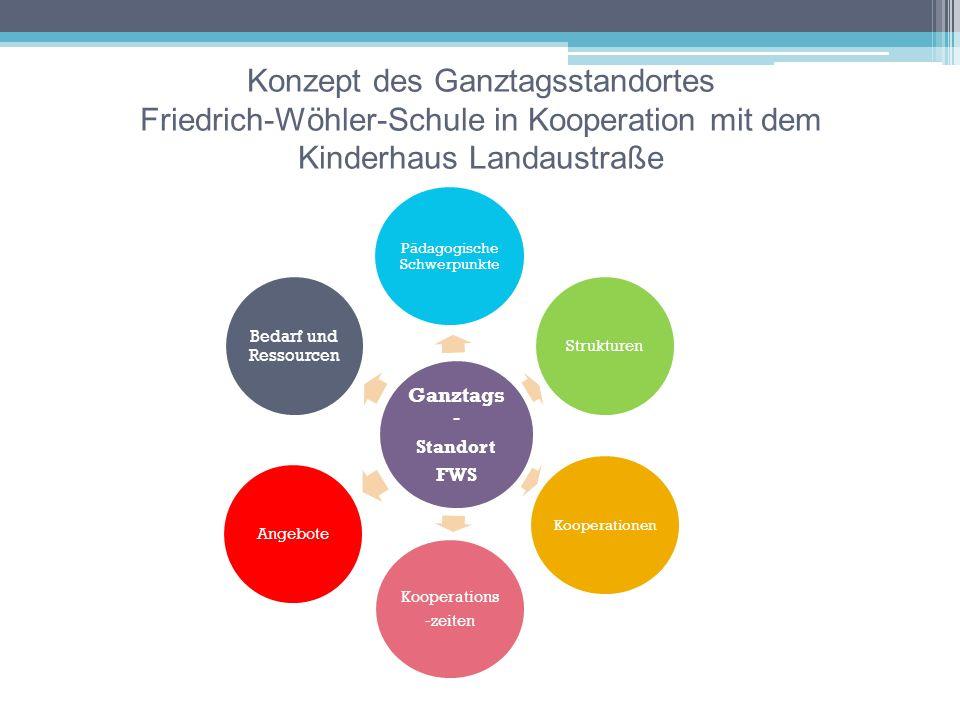 pädagogische Schwerpunkte Partizipation Offene Arbeit Musisch- ästhetische Förderung Förderung und Forderung Bewegungs -förderung