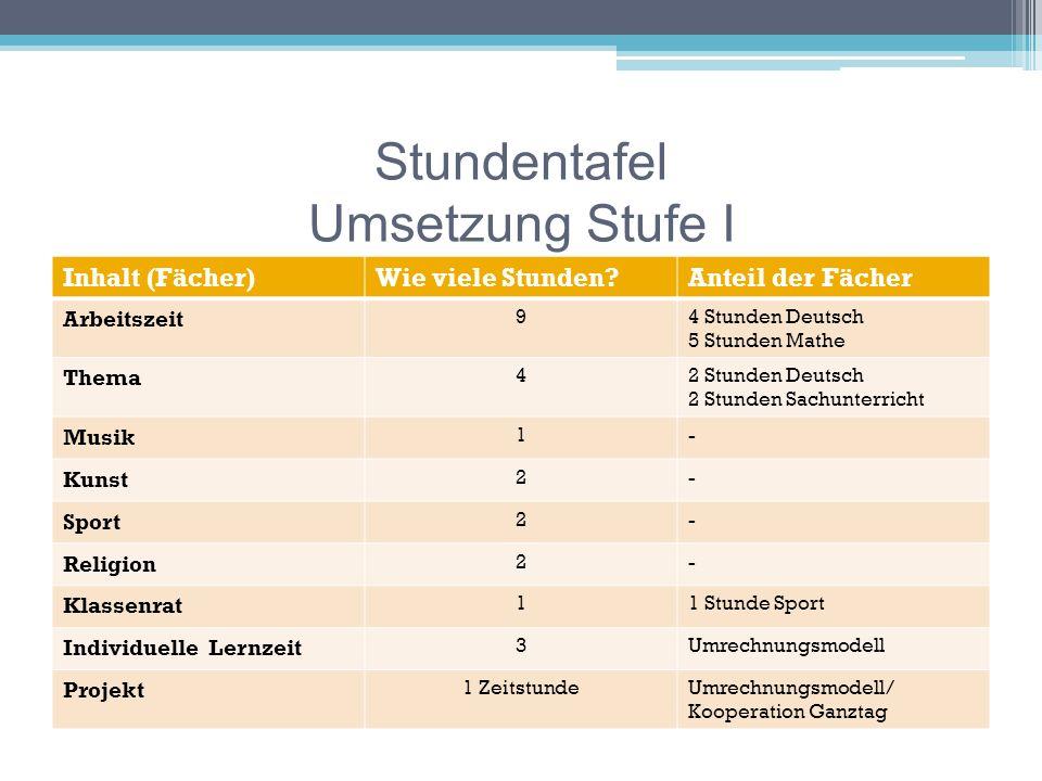 Kooperationen Friedrich- Wöhler- Schule Schulverwalt- ungsamt und Schulamt Jugendamt Bildungs- und Erziehungs- plan Sportvereine außer- schulische Partnern Eltern