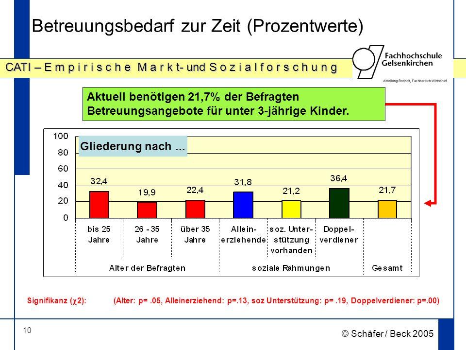 10 CATI – E m p i r i s c h e M a r k t- und S o z i a l f o r s c h u n g © Schäfer / Beck 2005 Betreuungsbedarf zur Zeit (Prozentwerte) Aktuell benötigen 21,7% der Befragten Betreuungsangebote für unter 3-jährige Kinder.