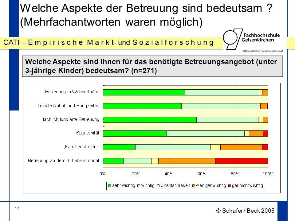 14 CATI – E m p i r i s c h e M a r k t- und S o z i a l f o r s c h u n g © Schäfer / Beck 2005 Welche Aspekte der Betreuung sind bedeutsam .