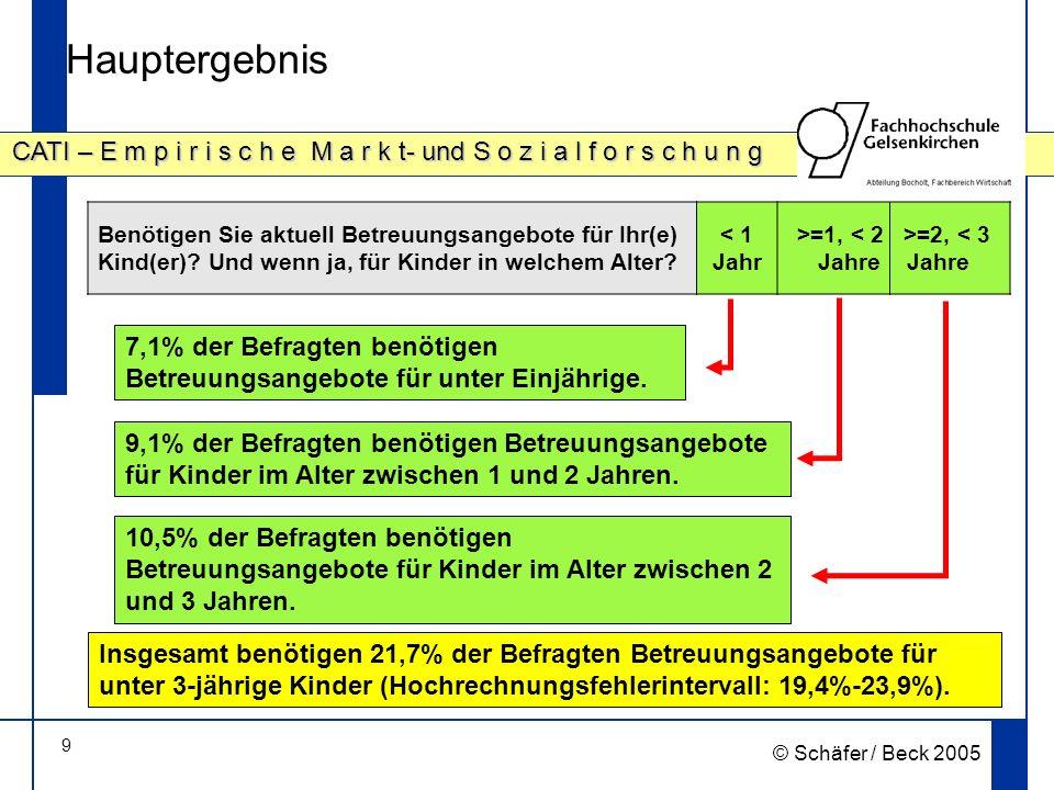 9 CATI – E m p i r i s c h e M a r k t- und S o z i a l f o r s c h u n g © Schäfer / Beck 2005 Hauptergebnis Benötigen Sie aktuell Betreuungsangebote für Ihr(e) Kind(er).