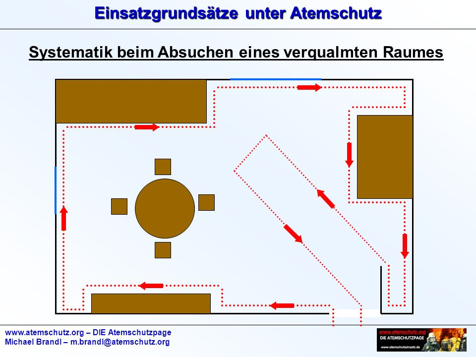 Einsatzgrundsätze unter Atemschutz www.atemschutz.org – DIE Atemschutzpage Michael Brandl – m.brandl@atemschutz.org Systematik beim Absuchen eines verqualmten Raumes