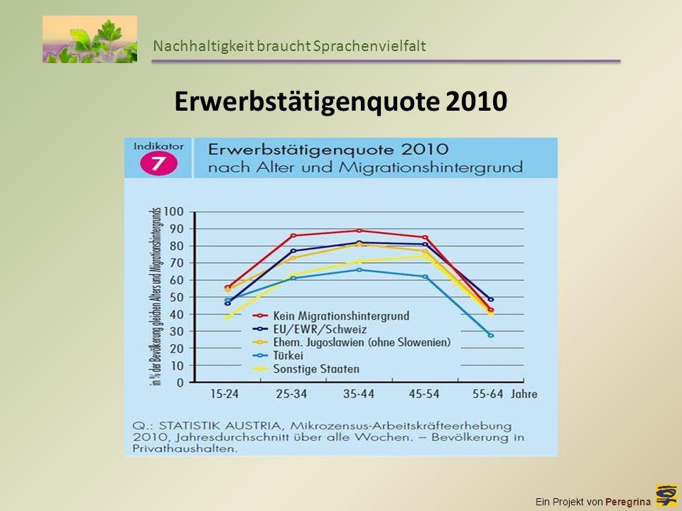 Ein Projekt von Peregrina Nachhaltigkeit braucht Sprachenvielfalt Erwerbstätigenquote 2010