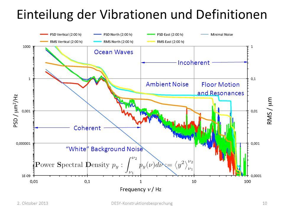 Einteilung der Vibrationen und Definitionen Ocean Waves Ambient Noise Floor Motion and Resonances Coherent Incoherent White Background Noise 2. Oktobe