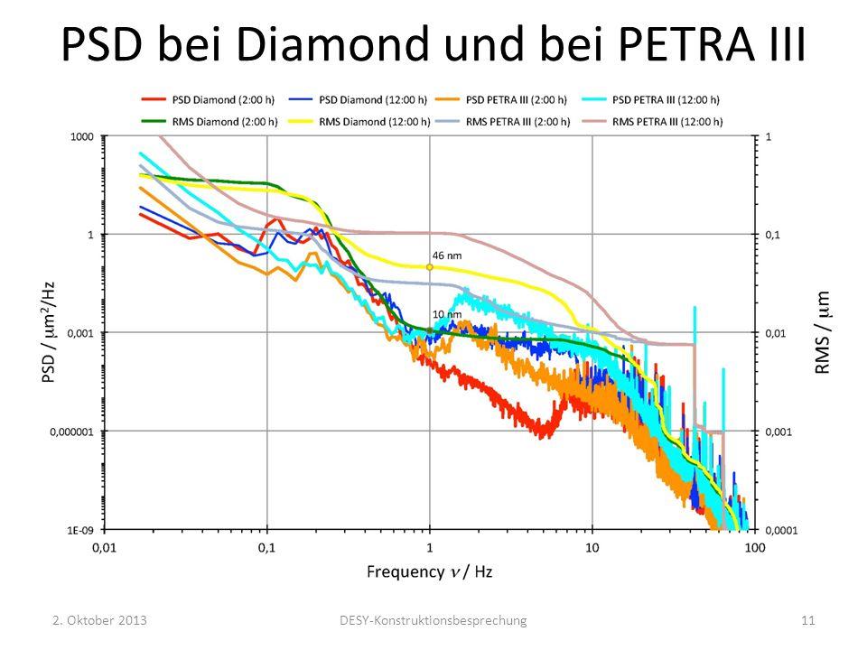 PSD bei Diamond und bei PETRA III 2. Oktober 2013DESY-Konstruktionsbesprechung11