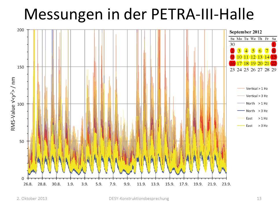 Messungen in der PETRA-III-Halle 2. Oktober 2013DESY-Konstruktionsbesprechung13
