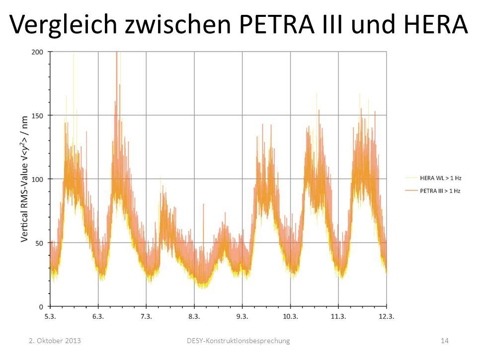 Vergleich zwischen PETRA III und HERA 2. Oktober 2013DESY-Konstruktionsbesprechung14