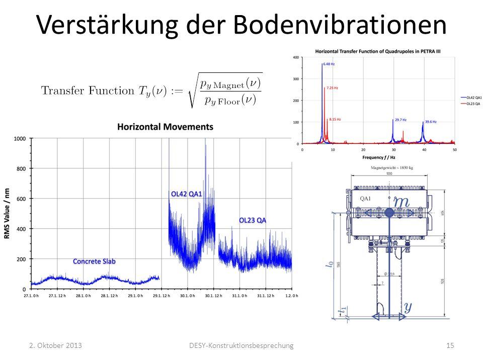 Verstärkung der Bodenvibrationen 2. Oktober 2013DESY-Konstruktionsbesprechung15