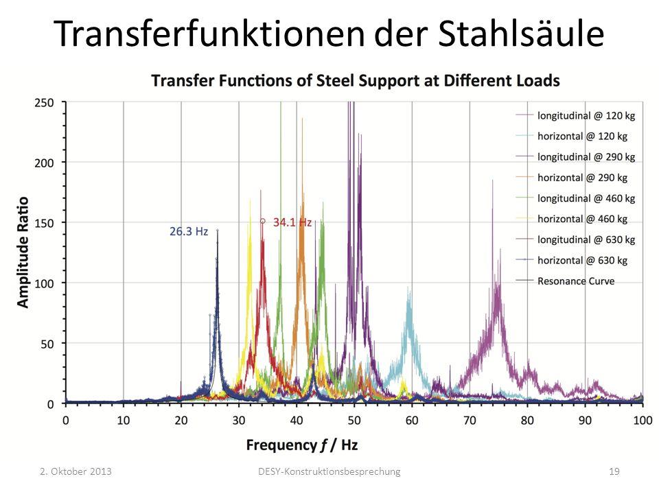 Transferfunktionen der Stahlsäule 2. Oktober 2013DESY-Konstruktionsbesprechung19