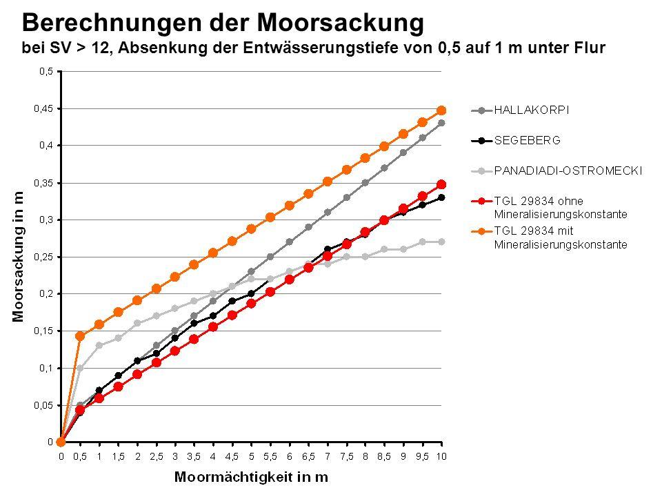 -10 Torfzehrung Torfzehrung und Torfwachstum In Abhängigkeit vom Grundwasserflurabstand, nach BLANKENBURG 1995