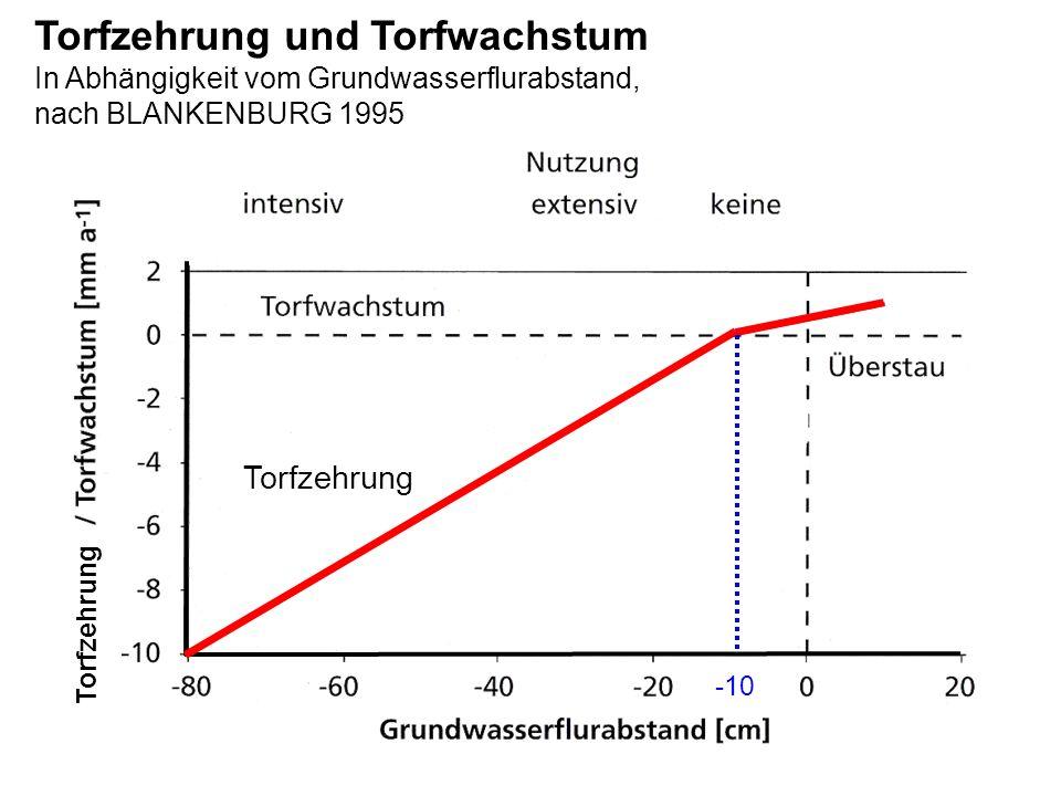 [Berechnung mit EnDrain/ Energiebilanz] q= abfließende Wassermenge = 0,003 m/d D 1 = Untergrenze von Schicht 1 = 1 m D 2 = Untergrenze von Schicht 2 = 2 m D S = Tiefe der Grabensohle in m E = Eintrittswiderstand = 0 B= Breite des Wasserspiegels im Grabens = 0,5 m Unentwässertes Moor K f0 = gesättigte Wasserleitfähigkeit über Graben- wasserspiegel = 267,84 m/d K f1 = gesättigte Wasserleitfähigkeit Schicht 1 = 31,1 m/d K f2 = gesättigte Wasserleitfähigkeit Schicht 2 = 0,1 m/d Entwässertes Moor K f0 = gesättigte Wasserleitfähigkeit über Graben- wasserspiegel = 0,3 m/d K f1 = gesättigte Wasserleitfähigkeit Schicht 1 =0,6 m/d K f2 = gesättigte Wasserleitfähigkeit Schicht 2 = 0,1 m/d Gesättigte Wasserleitfähigkeit / Veränderung der Wirksamkeit von Gräben mit der Moorentwässerung