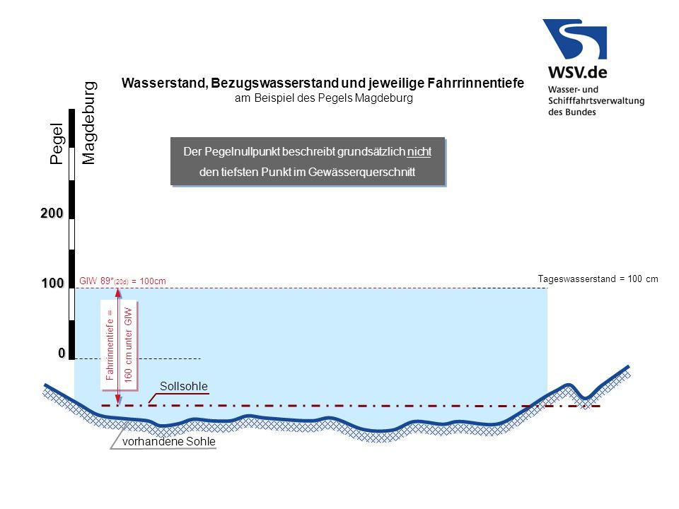 Pegel Magdeburg 100 0 200 GlW 89* (20d) = 100cm vorhandene Sohle Sollsohle Wasserstand, Bezugswasserstand und jeweilige Fahrrinnentiefe am Beispiel de