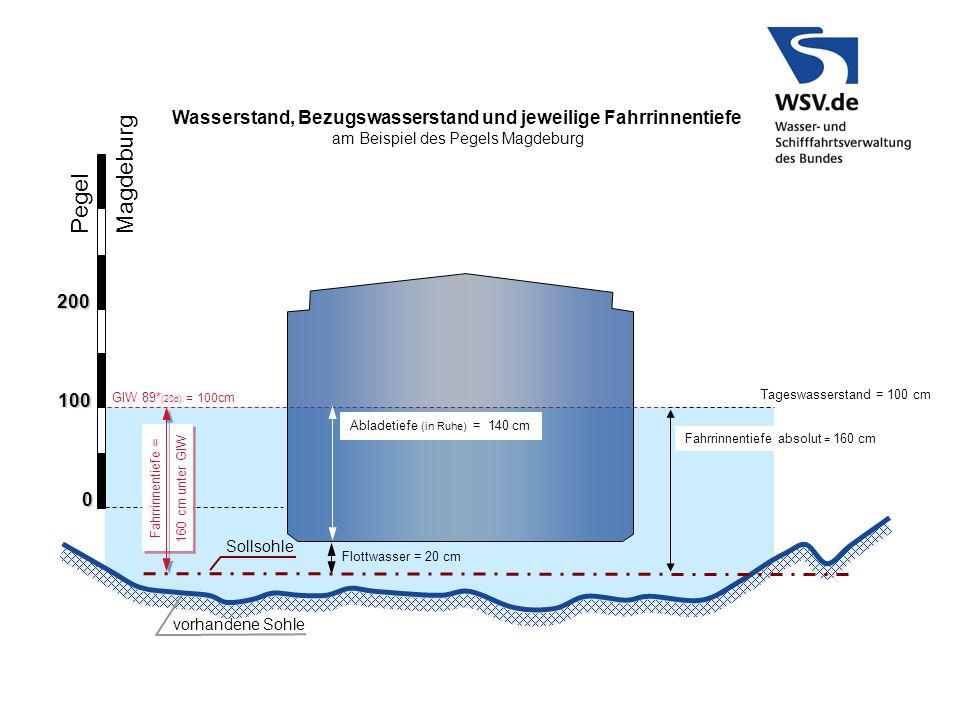 GlW 89* (20d) = 100cm Pegel Magdeburg 100 0 200 Sollsohle Flottwasser = 20 cm vorhandene Sohle Abladetiefe (in Ruhe) = 140 cm Wasserstand, Bezugswasse