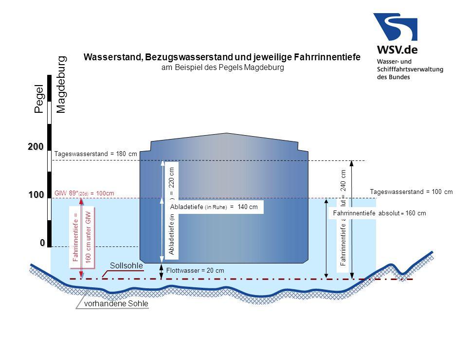 GlW 89* (20d) = 100cm Pegel Magdeburg 100 0 200 Sollsohle Fahrrinnentiefe absolut = 240 cm Flottwasser = 20 cm Abladetiefe (in Ruhe) = 220 cm vorhande