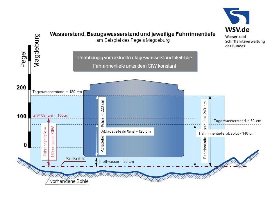 GlW 89* (20d) = 100cm Pegel Magdeburg 100 0 200 Sollsohle Flottwasser = 20 cm vorhandene Sohle Wasserstand, Bezugswasserstand und jeweilige Fahrrinnen