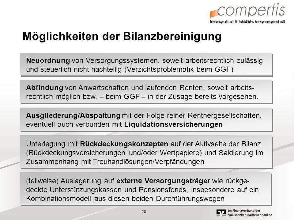 28 Möglichkeiten der Bilanzbereinigung Abfindung von Anwartschaften und laufenden Renten, soweit arbeits- rechtlich möglich bzw. – beim GGF – in der Z