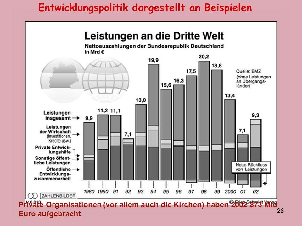 28 Entwicklungspolitik dargestellt an Beispielen Private Organisationen (vor allem auch die Kirchen) haben 2002 873 Mio Euro aufgebracht