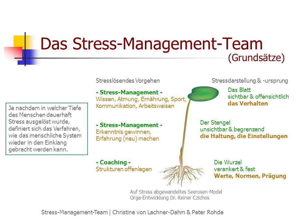 Stress-Management-Team | Christina von Lachner-Dahm & Peter Rohde Das Stress-Management-Team (Grundsätze) Auf Stress abgewandeltes Seerosen-Model Orga-Entwicklung Dr.
