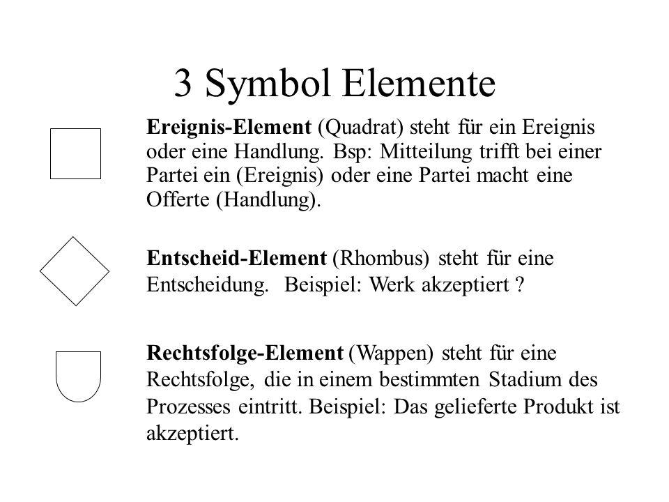3 Symbol Elemente Ereignis-Element (Quadrat) steht für ein Ereignis oder eine Handlung.
