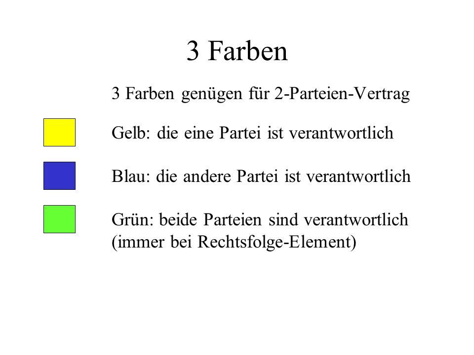 3 Farben 3 Farben genügen für 2-Parteien-Vertrag Gelb: die eine Partei ist verantwortlich Blau: die andere Partei ist verantwortlich Grün: beide Parteien sind verantwortlich (immer bei Rechtsfolge-Element)