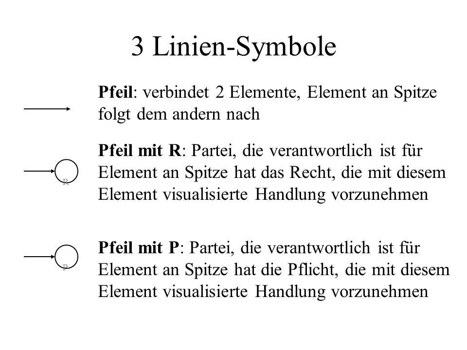 3 Linien-Symbole Pfeil: verbindet 2 Elemente, Element an Spitze folgt dem andern nach R P Pfeil mit R: Partei, die verantwortlich ist für Element an Spitze hat das Recht, die mit diesem Element visualisierte Handlung vorzunehmen Pfeil mit P: Partei, die verantwortlich ist für Element an Spitze hat die Pflicht, die mit diesem Element visualisierte Handlung vorzunehmen