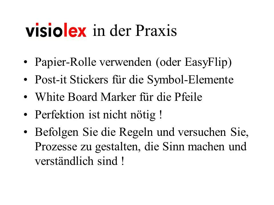 in der Praxis Papier-Rolle verwenden (oder EasyFlip) Post-it Stickers für die Symbol-Elemente White Board Marker für die Pfeile Perfektion ist nicht nötig .