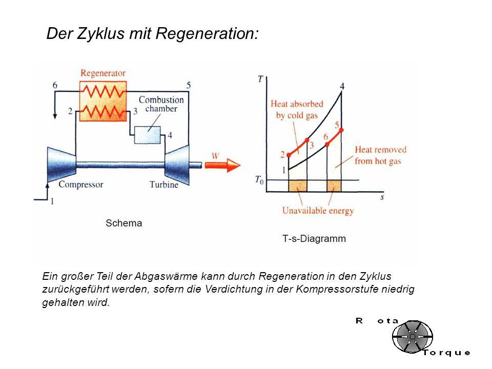 Ein großer Teil der Abgaswärme kann durch Regeneration in den Zyklus zurückgeführt werden, sofern die Verdichtung in der Kompressorstufe niedrig gehal