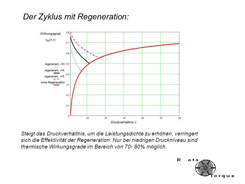 Steigt das Druckverhältnis, um die Leistungsdichte zu erhöhen, verringert sich die Effektivität der Regeneration. Nur bei niedrigen Druckniveau sind t
