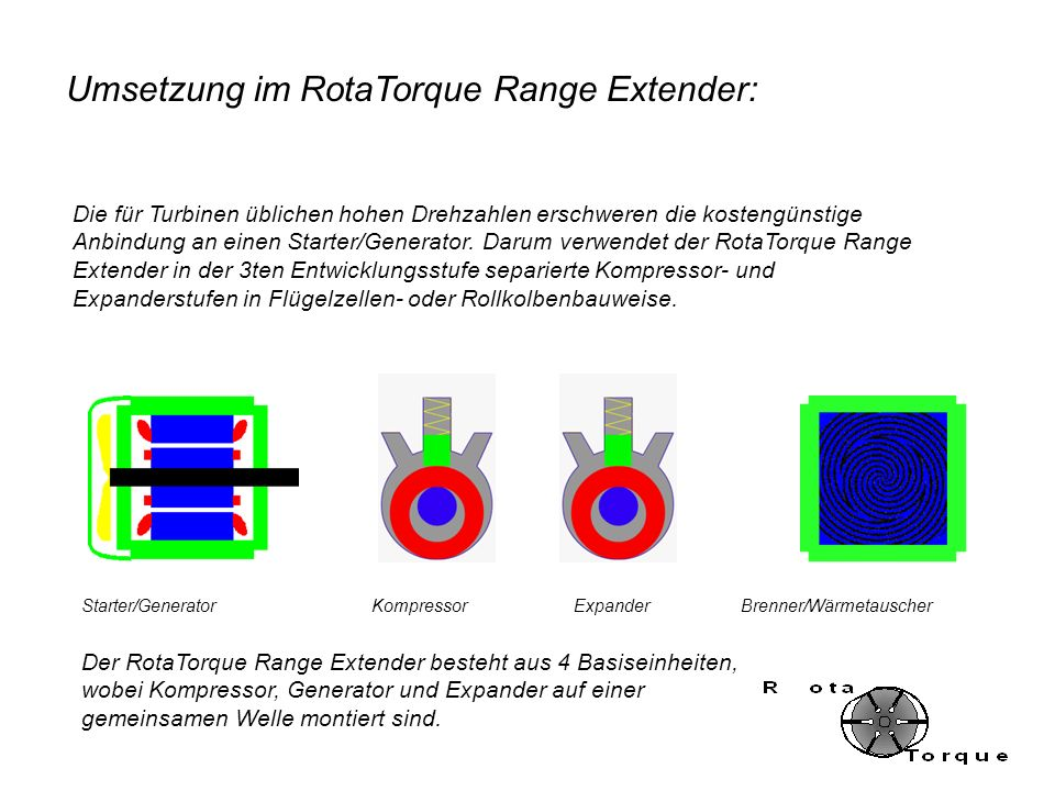 Die für Turbinen üblichen hohen Drehzahlen erschweren die kostengünstige Anbindung an einen Starter/Generator. Darum verwendet der RotaTorque Range Ex