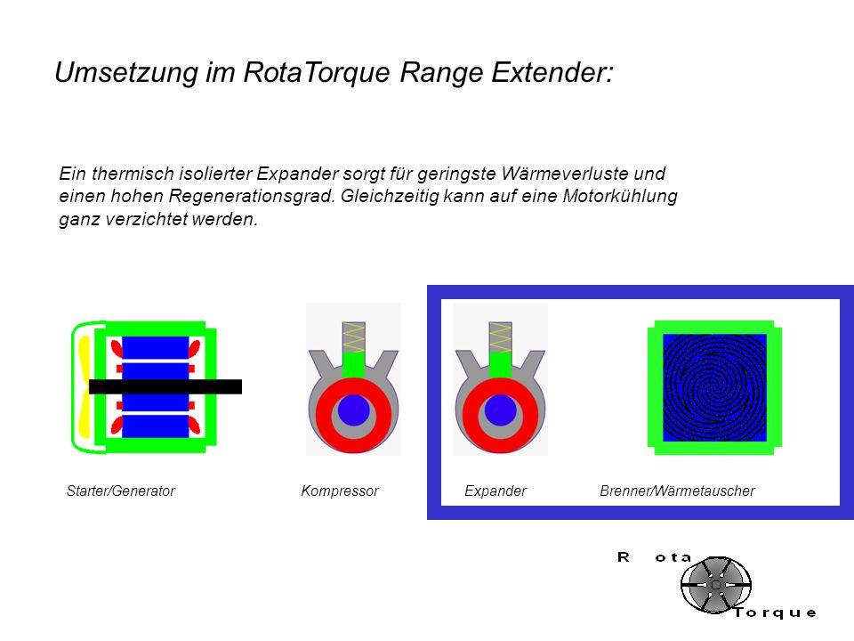 Umsetzung im RotaTorque Range Extender: Starter/GeneratorKompressorExpanderBrenner/Wärmetauscher Ein thermisch isolierter Expander sorgt für geringste