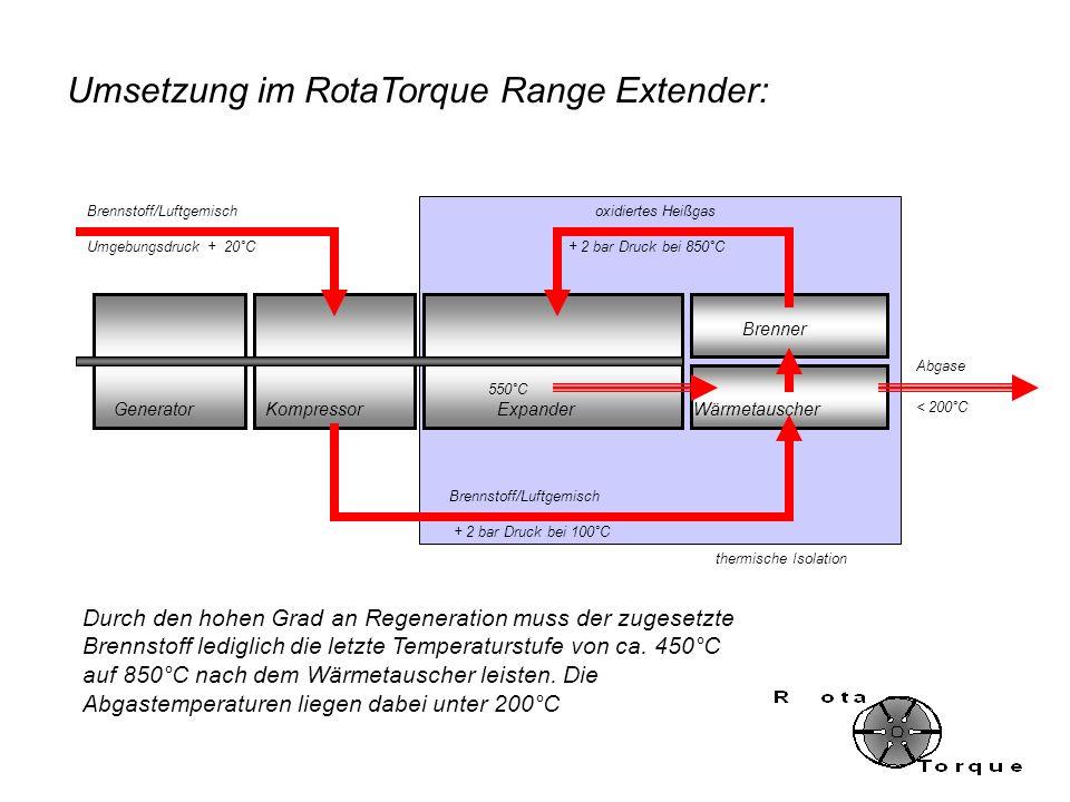 Umsetzung im RotaTorque Range Extender: GeneratorKompressorExpander Brenner Wärmetauscher Umgebungsdruck + 20°C Brennstoff/Luftgemisch + 2 bar Druck b