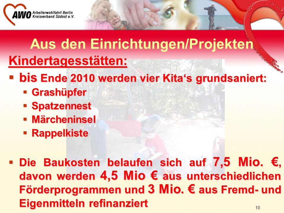 10 Aus den Einrichtungen/Projekten Kindertagesstätten: bis Ende 2010 werden vier Kitas grundsaniert: bis Ende 2010 werden vier Kitas grundsaniert: Gra
