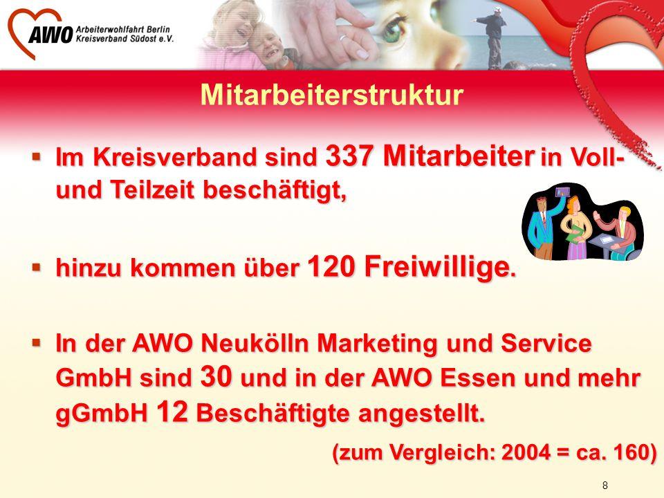 8 Mitarbeiterstruktur Im Kreisverband sind 337 Mitarbeiter in Voll- und Teilzeit beschäftigt, Im Kreisverband sind 337 Mitarbeiter in Voll- und Teilze