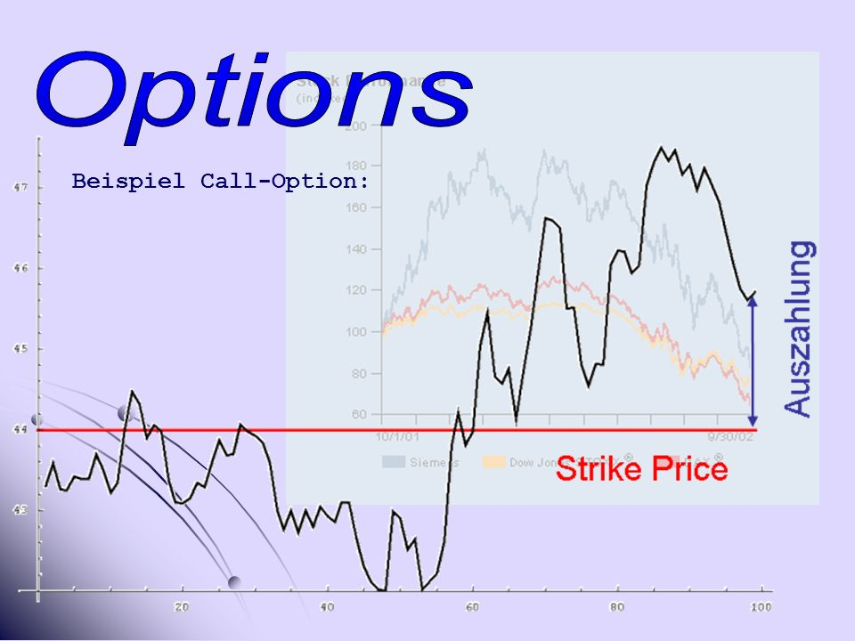 Beispiel Call-Option: