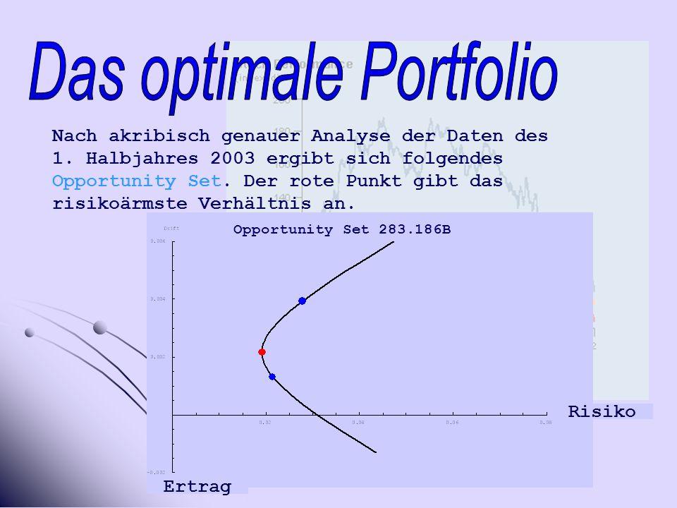 Opportunity Set 283.186B Nach akribisch genauer Analyse der Daten des 1.