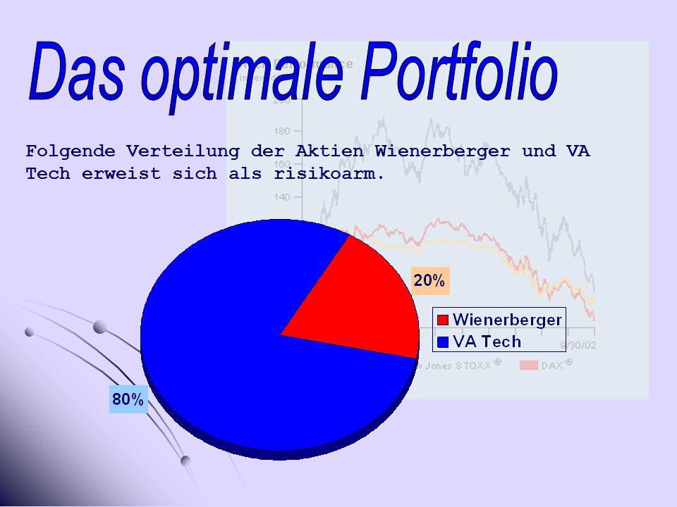 Folgende Verteilung der Aktien Wienerberger und VA Tech erweist sich als risikoarm.
