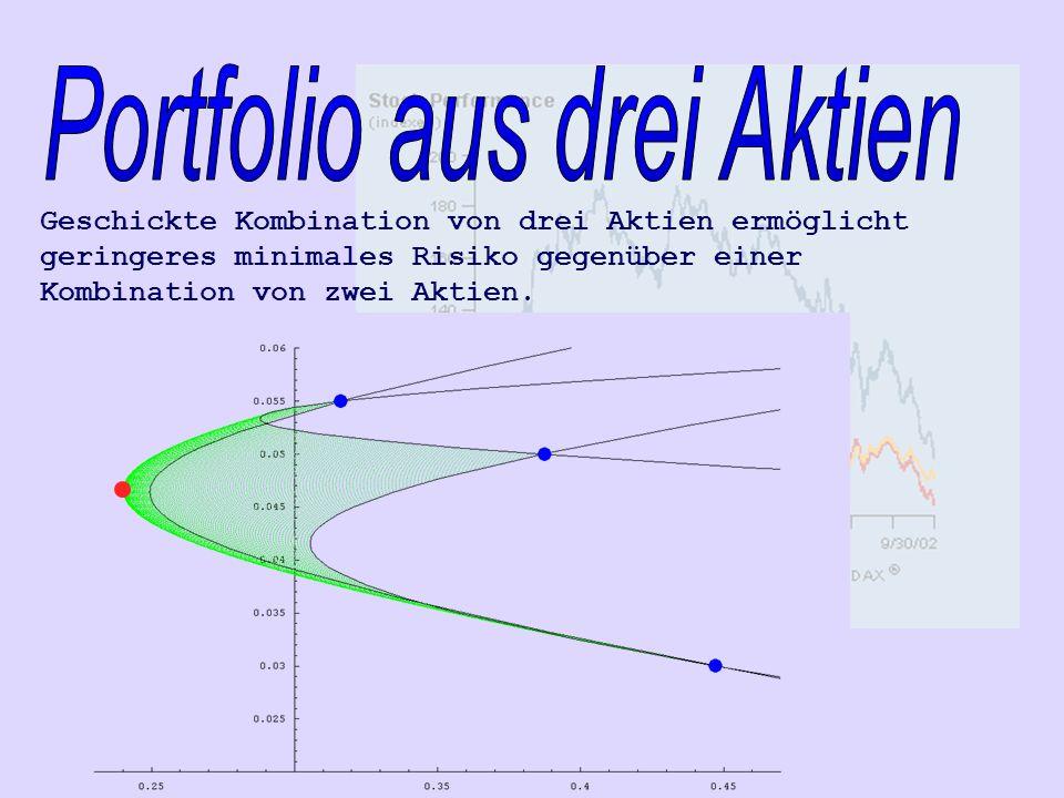 Geschickte Kombination von drei Aktien ermöglicht geringeres minimales Risiko gegenüber einer Kombination von zwei Aktien.