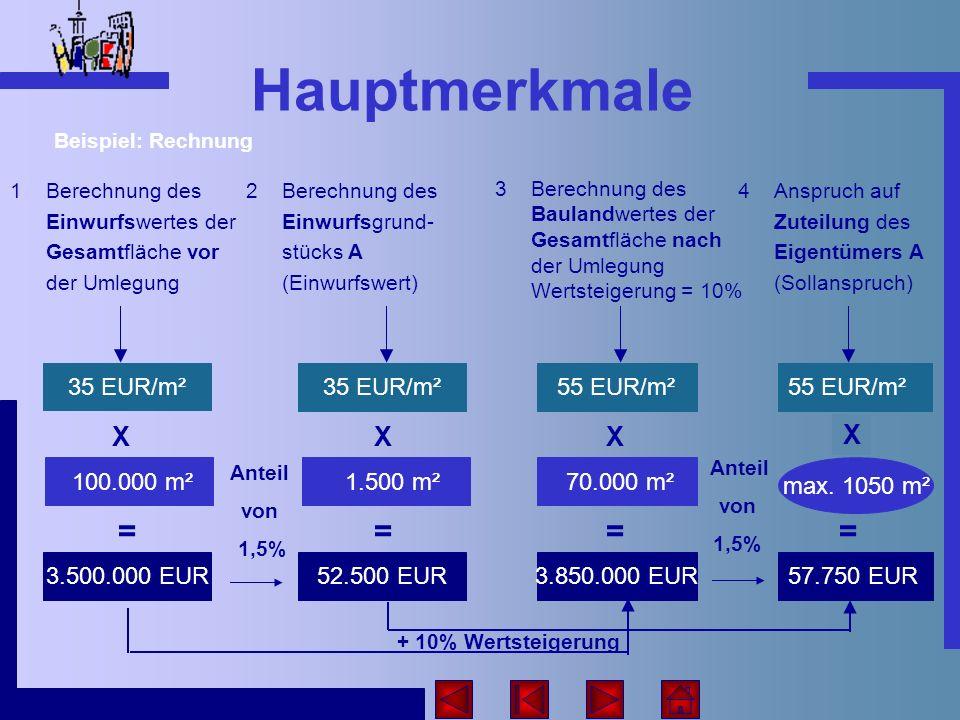 Hauptmerkmale Die Zuteilung soll mindestens in Höhe des Einwurfswertes erfolgen: 57.750 EUR 55 EUR/m² X 1050 m² = 52.500 EUR Die Zuteilung soll möglichst in Höhe des Sollanspruchs erfolgen: + 10% Die tatsächlich zugeteilte Flächengröße und der Flächenwert (Zuteilungswert): 1000 m²55.000 EUR = Mehr- oder Minderzuteilungen über oder unter dem Einwurfswert werden mit einer Geldzahlung ausgeglichen (Ausgleichszahlung): 2.500 EUR hier: Mehrzuteilung von z.B.