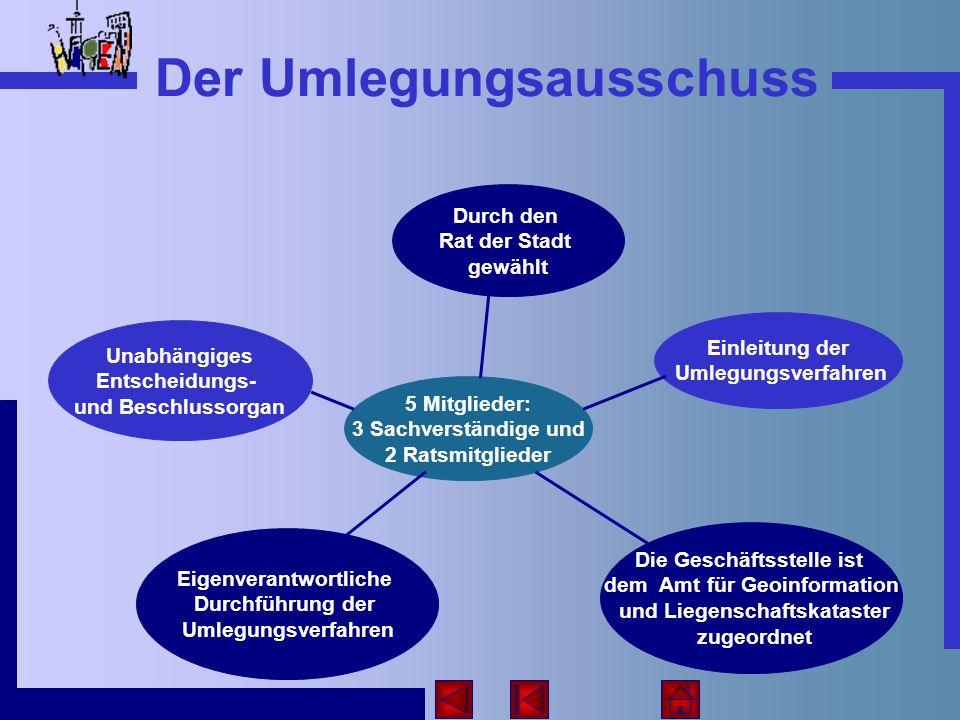 Der Umlegungsausschuss 5 Mitglieder: 3 Sachverständige und 2 Ratsmitglieder Unabhängiges Entscheidungs- und Beschlussorgan Einleitung der Umlegungsver