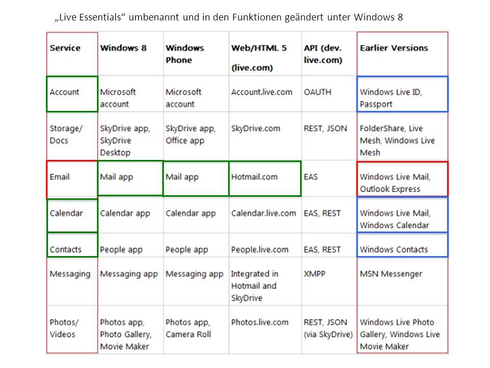 Live Essentials umbenannt und in den Funktionen geändert unter Windows 8