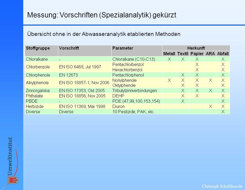 Christoph Scheffknecht Messung: Vorschriften (Spezialanalytik) gekürzt Übersicht ohne in der Abwasseranalytik etablierten Methoden