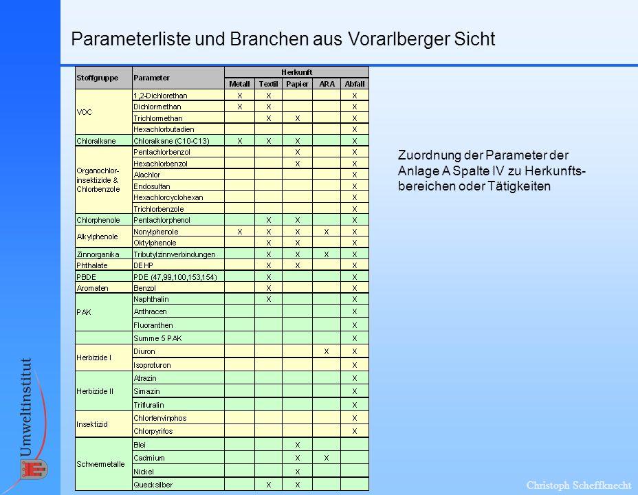 Christoph Scheffknecht Parameterliste und Branchen aus Vorarlberger Sicht Zuordnung der Parameter der Anlage A Spalte IV zu Herkunfts- bereichen oder Tätigkeiten