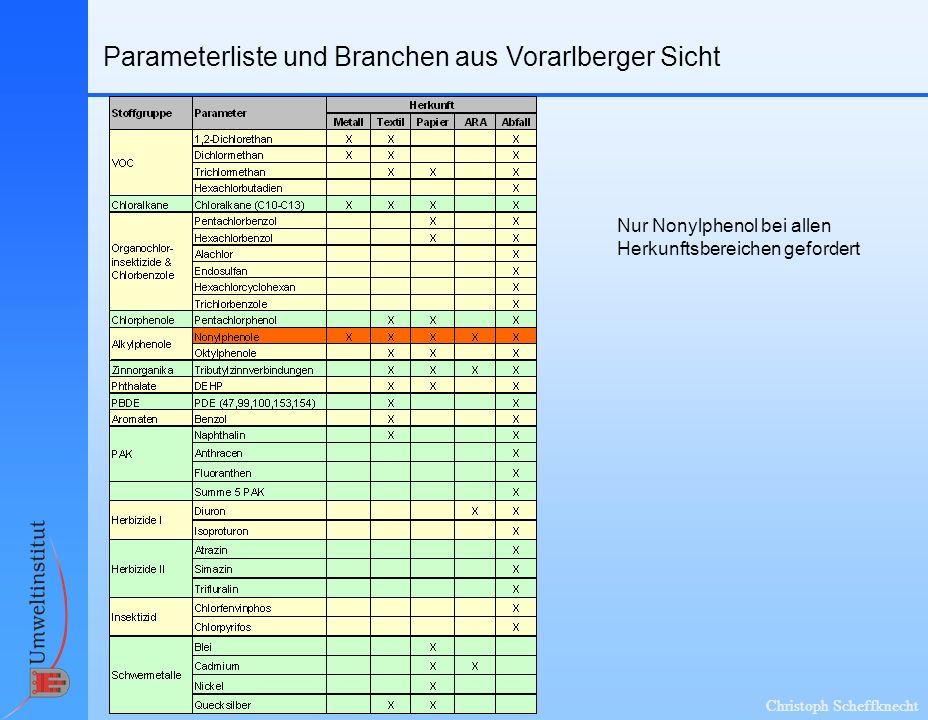Christoph Scheffknecht Parameterliste und Branchen aus Vorarlberger Sicht Nur Nonylphenol bei allen Herkunftsbereichen gefordert