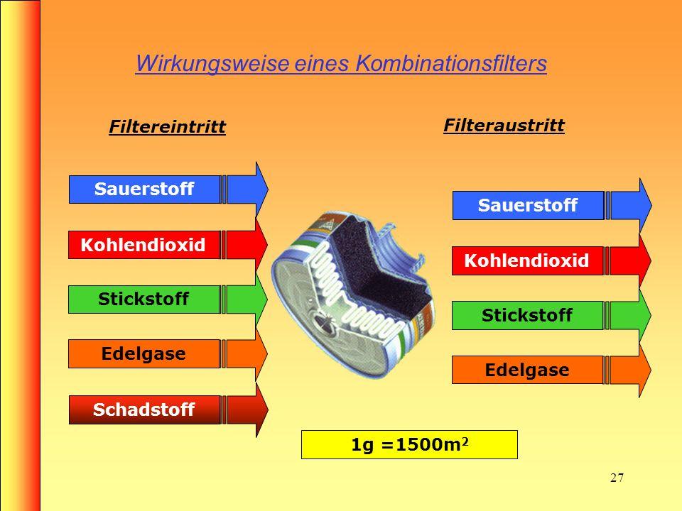 26 Aufbau eines Kombinationsfilters Rundgewindeanschluss Gasfilter (Aktivkohle) Lochscheibe mit Sieb Partikelfilter (feine Fasern) Lufteintrittsöffnun