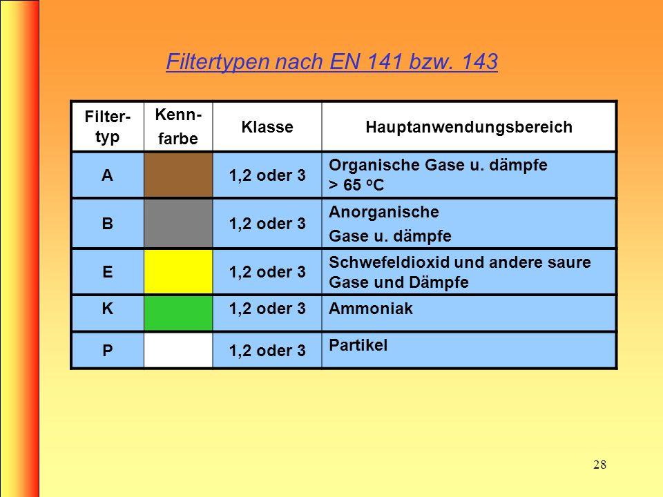27 Wirkungsweise eines Kombinationsfilters SauerstoffKohlendioxidStickstoffSchadstoffEdelgaseSauerstoff Kohlendioxid Stickstoff Edelgase Filtereintrit