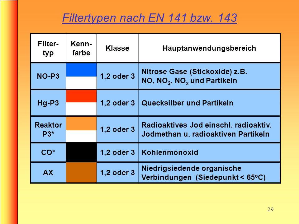 28 Filtertypen nach EN 141 bzw. 143 Filter- typ Kenn- farbe KlasseHauptanwendungsbereich A1,2 oder 3 Organische Gase u. dämpfe > 65 o C B1,2 oder 3 An