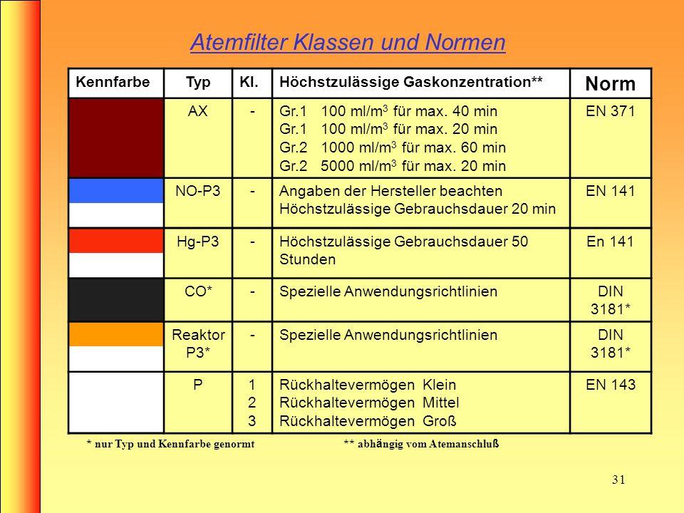 30 Atemfilter Klassen und Normen KennfarbeTypKl. Höchstzulässige Gaskonzentration** Norm A 123123 1000 ml/m 3 (0,1Vol.-%) 5000 ml/m 3 (0,5Vol.-%) 1000